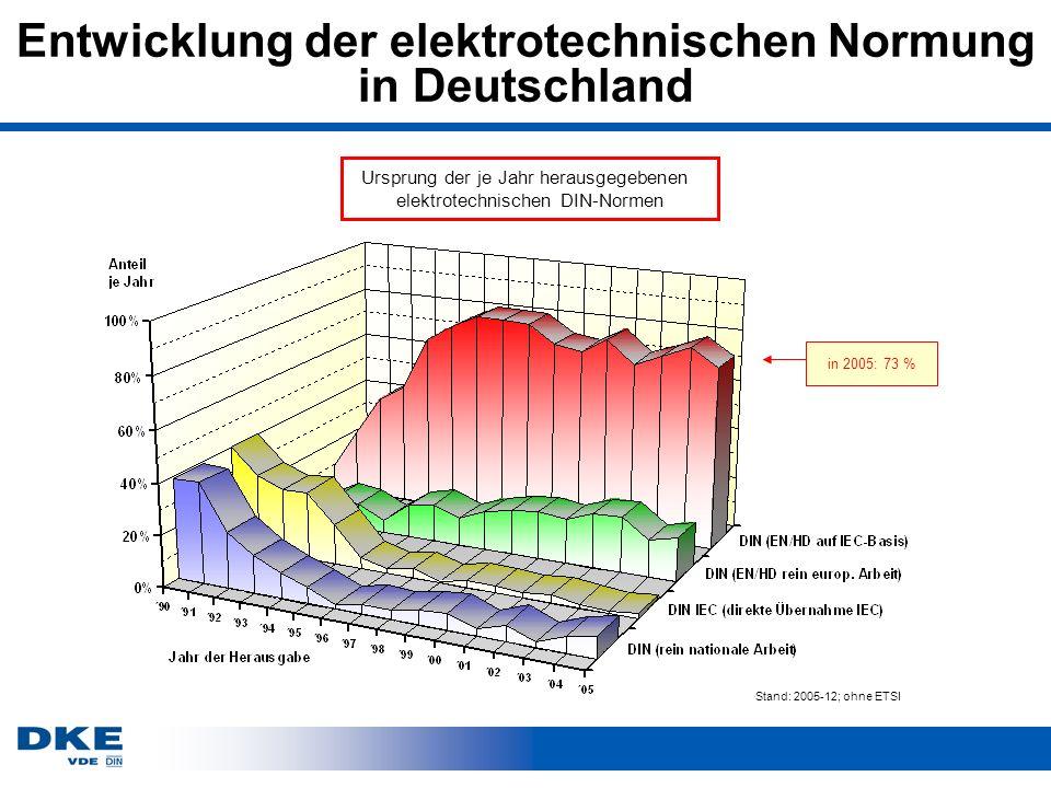 Entwicklung der elektrotechnischen Normung in Deutschland Ursprung der je Jahr herausgegebenen elektrotechnischen DIN-Normen in 2005: 73 % Stand: 2005-12; ohne ETSI