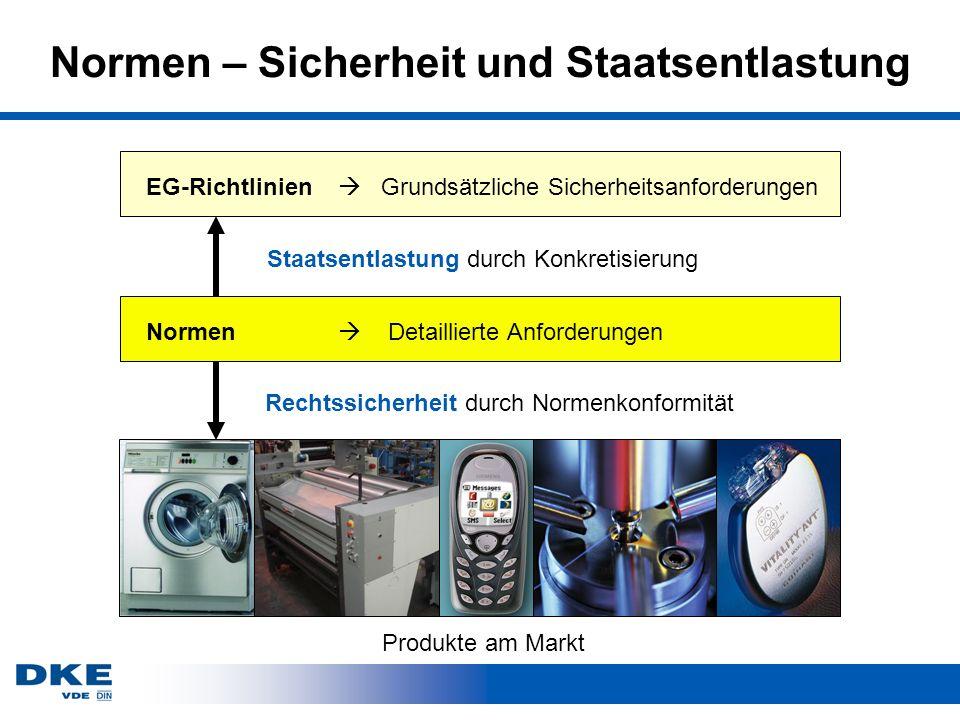 Normen – Sicherheit und Staatsentlastung Staatsentlastung durch Konkretisierung Rechtssicherheit durch Normenkonformität Normen Detaillierte Anforderungen EG-Richtlinien Grundsätzliche Sicherheitsanforderungen Produkte am Markt