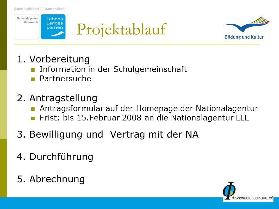 12 Projektablauf 1.Vorbereitung Information in der Schulgemeinschaft Partnersuche 2.