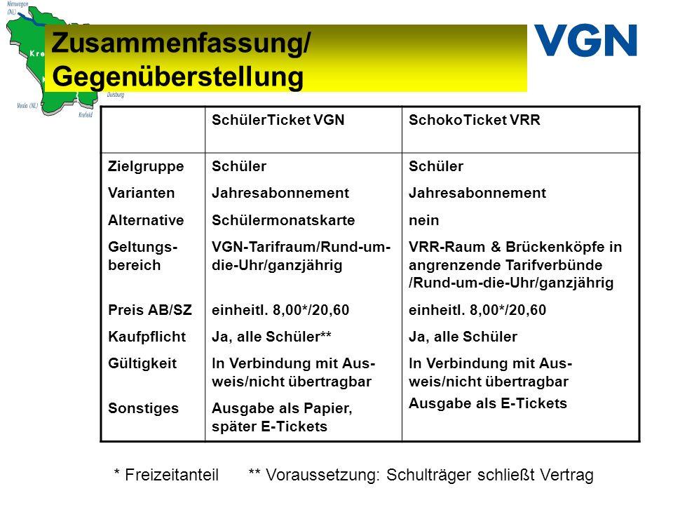 Zusammenfassung/ Gegenüberstellung SchülerTicket VGNSchokoTicket VRR Zielgruppe Varianten Alternative Geltungs- bereich Preis AB/SZ Kaufpflicht Gültig