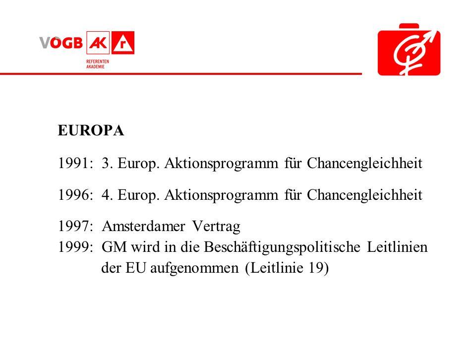 ÖSTERREICH: 1998: Art 7 Bundesverfassungsgesetz verbietet jede Form der Diskriminierung 1999: GM wird in die Beschäftigungspolitische Leitlinien der EU aufgenommen (damit wird die Gleichstellung als Ziel der Arbeitsmarkt- und Beschäftigungspolitik der Mitgliedstaaten festgelegt.) 2000: Ministerratsbeschluss über die Einrichtung einer Interministeriellen Arbeitsgruppe Gender Mainstreaming 2002: Ministerratsbeschluss über ein Arbeitsprogramm zur Umsetzung von Gender Mainstreaming 2004: Ministerratsbeschluss zur Implementierung von GM