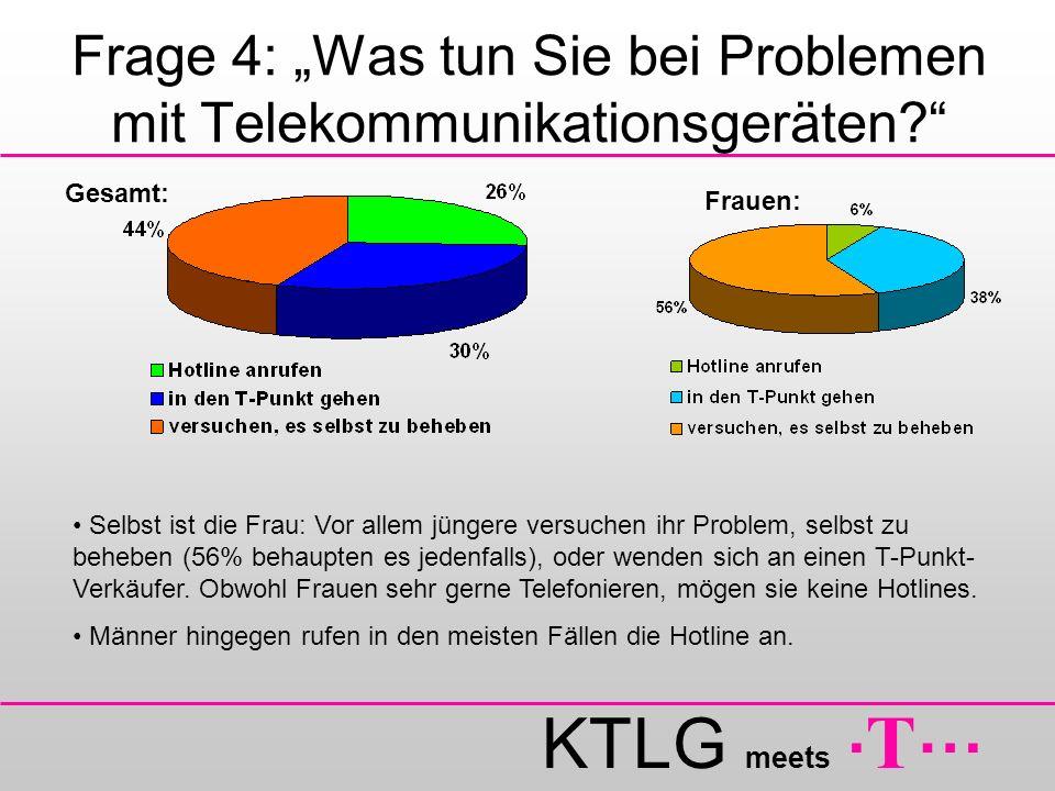 KTLG meets. T … Frage 4: Was tun Sie bei Problemen mit Telekommunikationsgeräten? Frauen: Gesamt: Selbst ist die Frau: Vor allem jüngere versuchen ihr