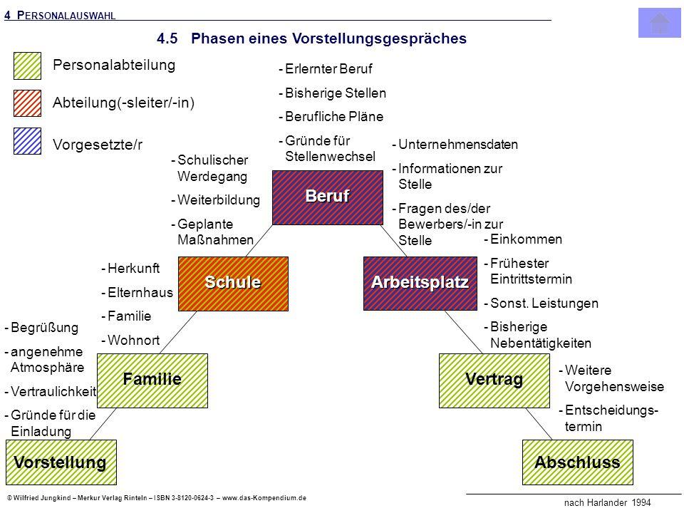 © Wilfried Jungkind – Merkur Verlag Rinteln – ISBN 3-8120-0624-3 – www.das-Kompendium.de Vorstellung Beruf Abschluss Schule Familie Arbeitsplatz Vertr