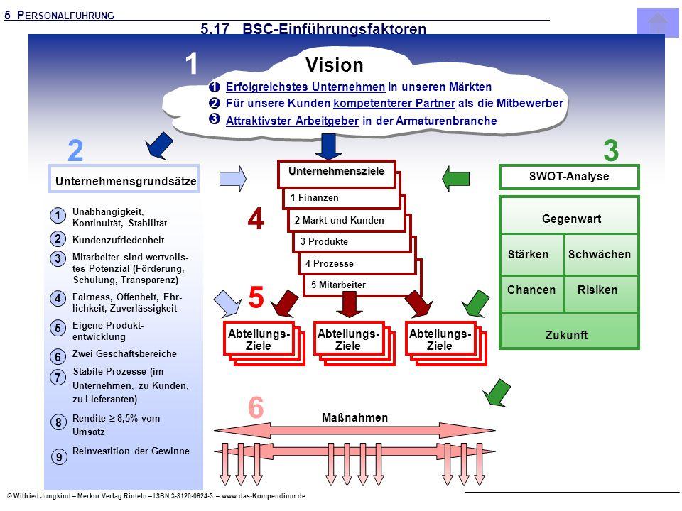 © Wilfried Jungkind – Merkur Verlag Rinteln – ISBN 3-8120-0624-3 – www.das-Kompendium.de 5 Mitarbeiter Erfolgreichstes Unternehmen in unseren Märkten