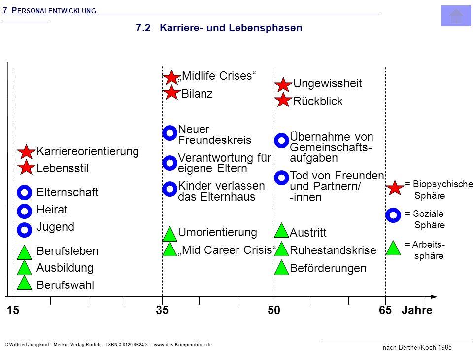 © Wilfried Jungkind – Merkur Verlag Rinteln – ISBN 3-8120-0624-3 – www.das-Kompendium.de 7.2 Karriere- und Lebensphasen 15355065Jahre = Biopsychische