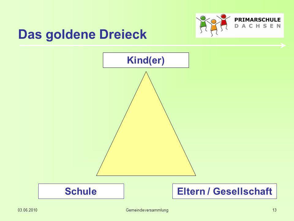 03.06.2010Gemeindeversammlung13 Das goldene Dreieck Kind(er) SchuleEltern / Gesellschaft