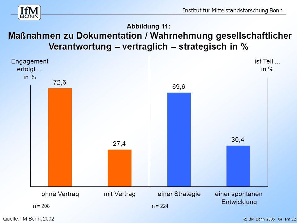Institut für Mittelstandsforschung Bonn © IfM Bonn 2005 04_am-13 Abbildung 12: Verantwortliche (Mit-) Gestaltung des sozialen Umfelds durch Unternehmen des deutschen Mittelstands: * IfM Bonn 2002 ** IfM Bonn 2005 jährlich engagierte KMU (39,3 %)** KMU betreiben jährlich Corporate Citizenship (22,8 %)** zumindest mittelfristig gesellschaftlich engagierte KMU (mindestens 1 x in 5 Jahren) (82,4 %)*