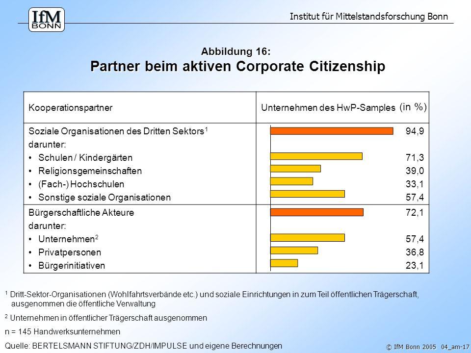 Institut für Mittelstandsforschung Bonn © IfM Bonn 2005 04_am-18 Abbildung 17: Definition Corporate Citizenship (CC) Unternehmen betreiben Corporate Citizenship, indem sie...