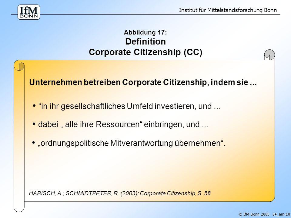 Institut für Mittelstandsforschung Bonn © IfM Bonn 2005 04_am-19 Abbildung 18: Definition Corporate Social Responsibility (CSR) `Freiwillige Einbeziehung sozialer und ökologischer Gesichtspunkte in die allgemeine Geschäftstätigkeit´ (Grünbuch 366 (2001) der Europäischen Kommission)