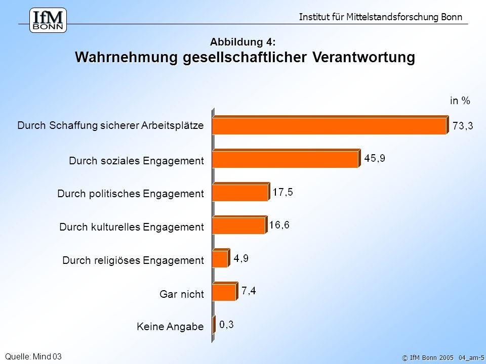 Institut für Mittelstandsforschung Bonn © IfM Bonn 2005 04_am-6 Mehrfachantworten Quelle: Mind 03 Abbildung 5: Art der Wahrnehmung gesellschaftlicher Verantwortung -- Branchenspektrum in % Wahrnehmung durch...