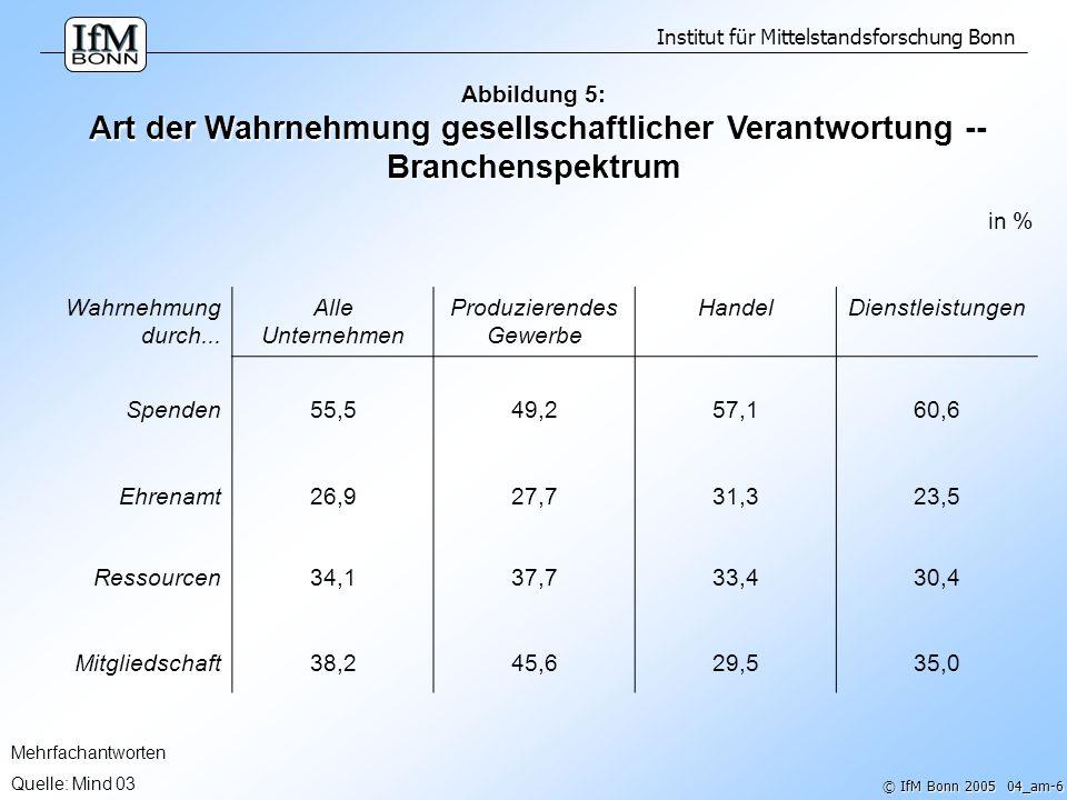 Institut für Mittelstandsforschung Bonn © IfM Bonn 2005 04_am-7 n = 188 Quelle: IfM Bonn, 2002 Abbildung 6: Durchschnittsaufwand für bürgerschaftliches Engagement nach Aufwandsarten ( in % des Jahresumsatzes ) in % Durchschnittlicher Aufwand Unternehmen mit...