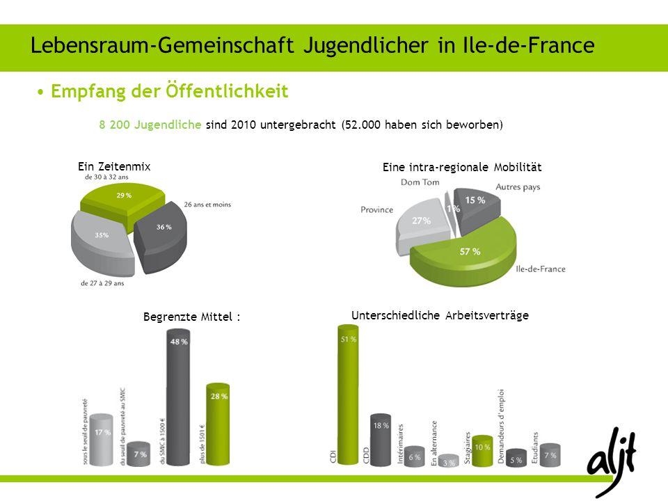 8 200 Jugendliche sind 2010 untergebracht (52.000 haben sich beworben) Empfang der Öffentlichkeit Lebensraum-Gemeinschaft Jugendlicher in Ile-de-Franc