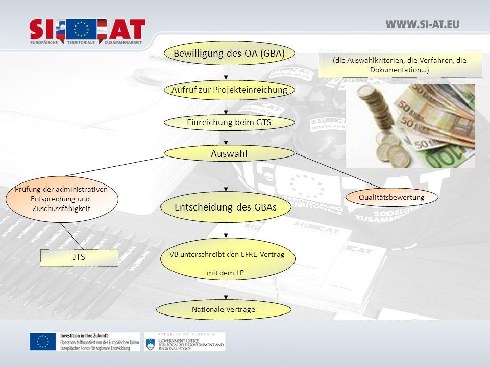 Bewilligung des OA (GBA) Aufruf zur Projekteinreichung Einreichung beim GTS Auswahl Entscheidung des GBAs VB unterschreibt den EFRE-Vertrag mit dem LP Nationale Verträge (die Auswahlkriterien, die Verfahren, die Dokumentation…) Qualitätsbewertung Prüfung der administrativen Entsprechung und Zuschussfähigkeit JTS