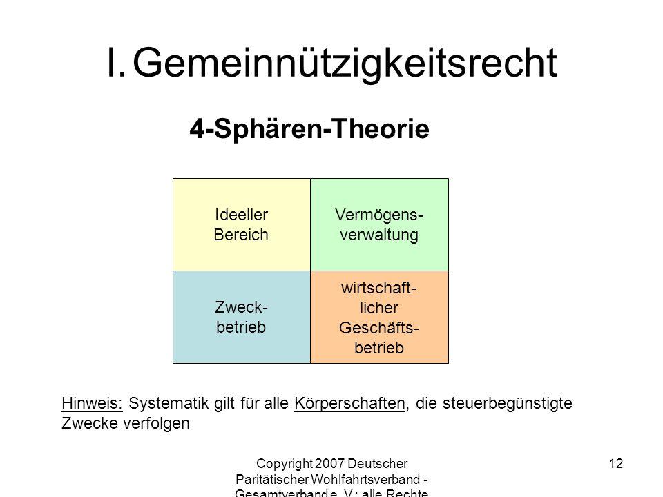 Copyright 2007 Deutscher Paritätischer Wohlfahrtsverband - Gesamtverband e. V.; alle Rechte vorbehalten 12 4-Sphären-Theorie Ideeller Bereich Vermögen
