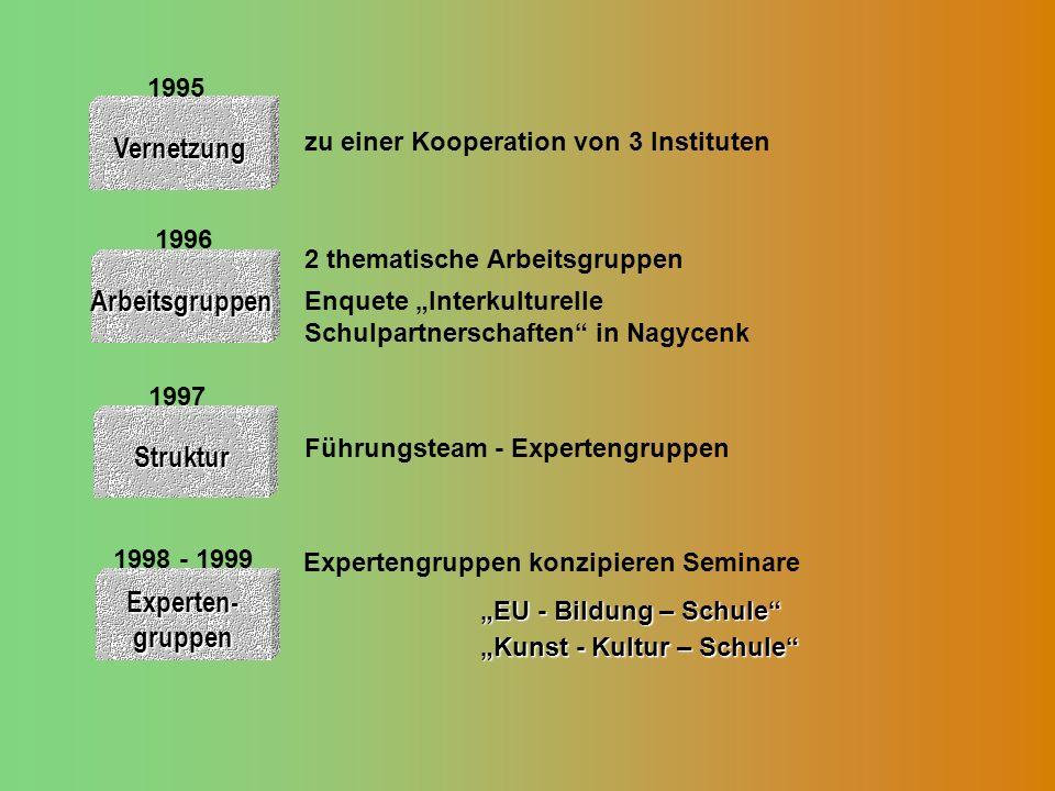 Vernetzung Arbeitsgruppen 1996 Struktur 1997 zu einer Kooperation von 3 Instituten 2 thematische Arbeitsgruppen Enquete Interkulturelle Schulpartnerschaften in Nagycenk Führungsteam - Expertengruppen EU - Bildung – Schule Experten- gruppen 1998 - 1999 Expertengruppen konzipieren Seminare Kunst - Kultur – Schule