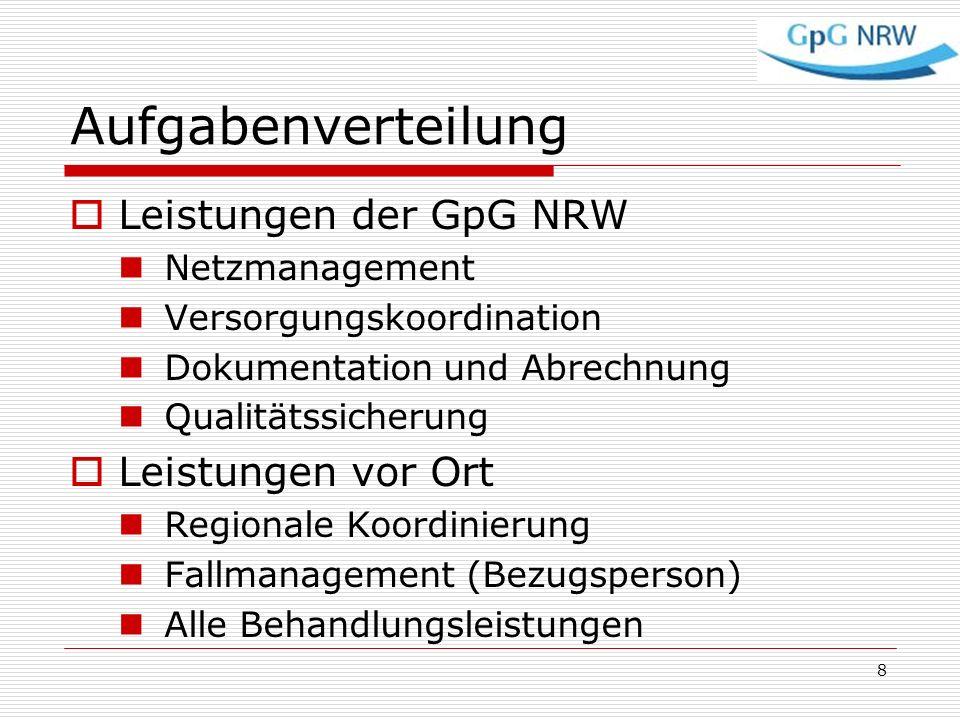 Aufgabenverteilung Leistungen der GpG NRW Netzmanagement Versorgungskoordination Dokumentation und Abrechnung Qualitätssicherung Leistungen vor Ort Re