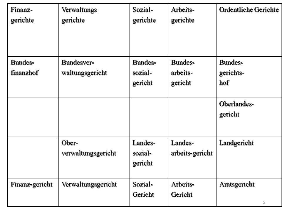 Die Willenserklärung Keine gesetzliche Definition; s.