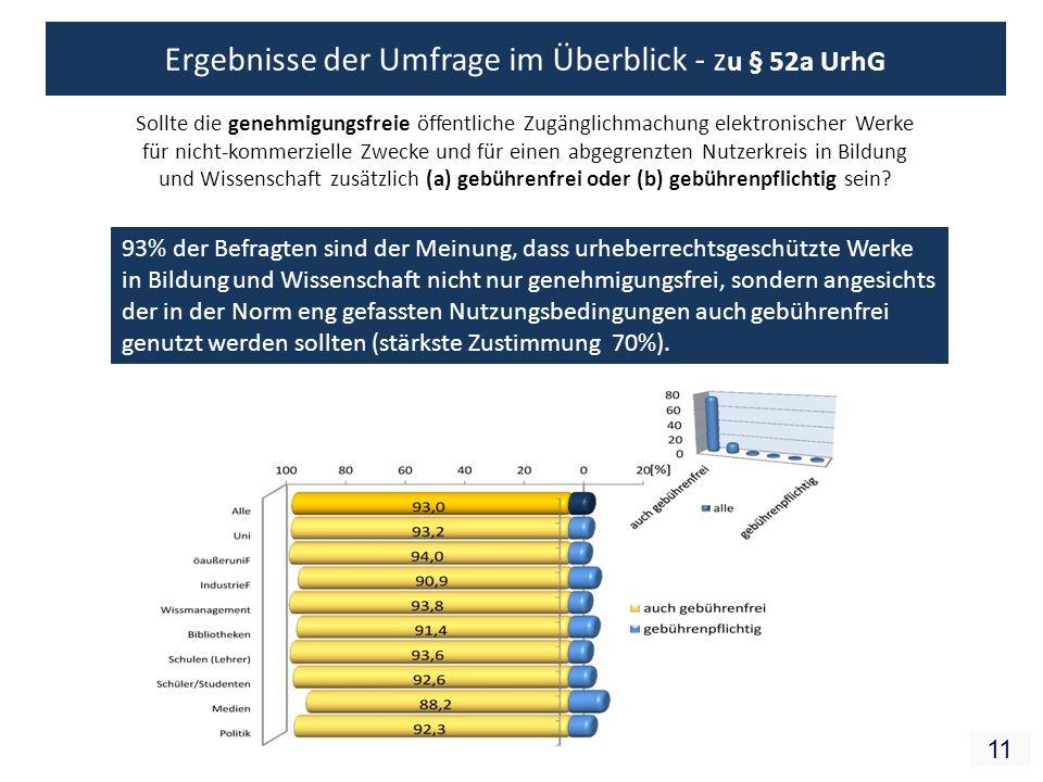 11 93% der Befragten sind der Meinung, dass urheberrechtsgeschützte Werke in Bildung und Wissenschaft nicht nur genehmigungsfrei, sondern angesichts der in der Norm eng gefassten Nutzungsbedingungen auch gebührenfrei genutzt werden sollten (stärkste Zustimmung 70%).