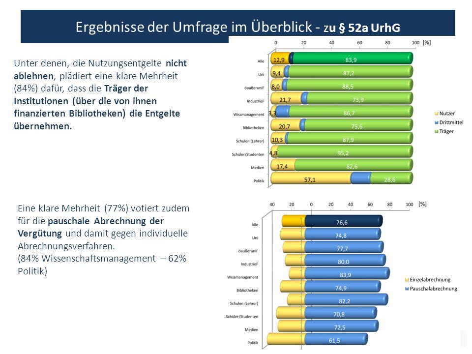 12 Ergebnisse der Umfrage im Überblick - zu § 52a UrhG Unter denen, die Nutzungsentgelte nicht ablehnen, plädiert eine klare Mehrheit (84%) dafür, dass die Träger der Institutionen (über die von ihnen finanzierten Bibliotheken) die Entgelte übernehmen.