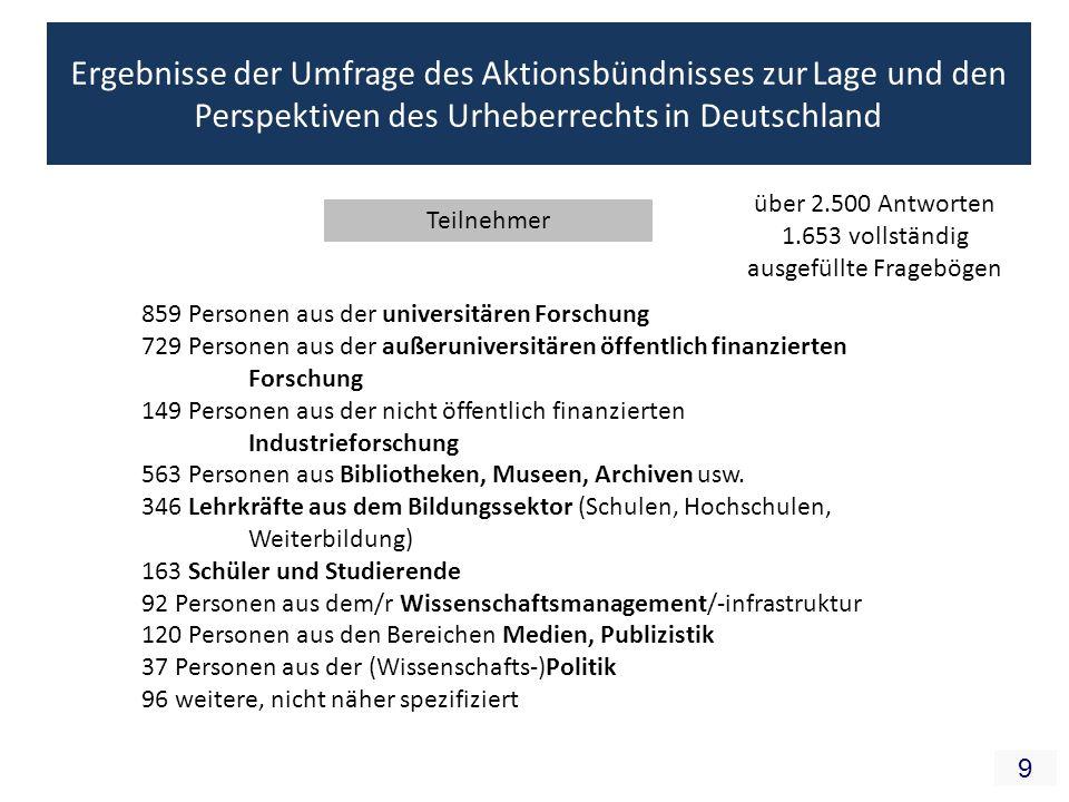9 Ergebnisse der Umfrage des Aktionsbündnisses zur Lage und den Perspektiven des Urheberrechts in Deutschland Teilnehmer 859 Personen aus der universitären Forschung 729 Personen aus der außeruniversitären öffentlich finanzierten Forschung 149 Personen aus der nicht öffentlich finanzierten Industrieforschung 563 Personen aus Bibliotheken, Museen, Archiven usw.