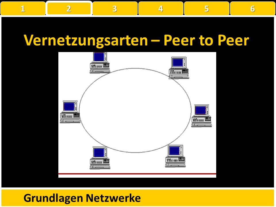 Vernetzungsarten Peer-to-Peer Client-Server Grundlagen Netzwerke 1 22223456
