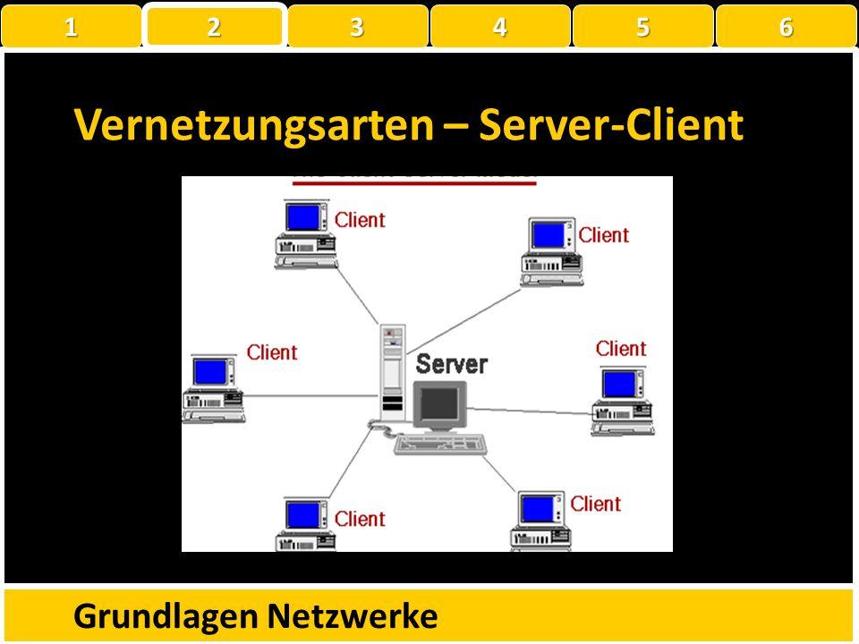 Vernetzungsarten – Peer to Peer Grundlagen Netzwerke 1 22223456