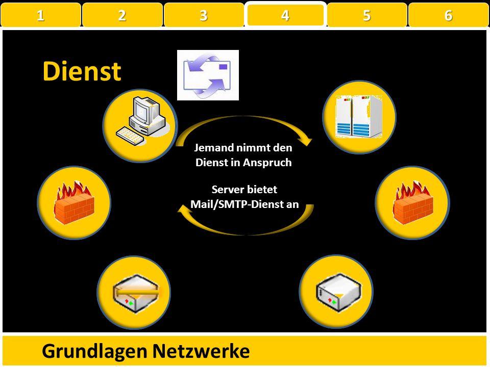 Dienst-Protokoll-Port Was ist ein Dienst Was ist ein Protokoll Was ist ein Port Grundlagen Netzwerke 1 22223 4 56