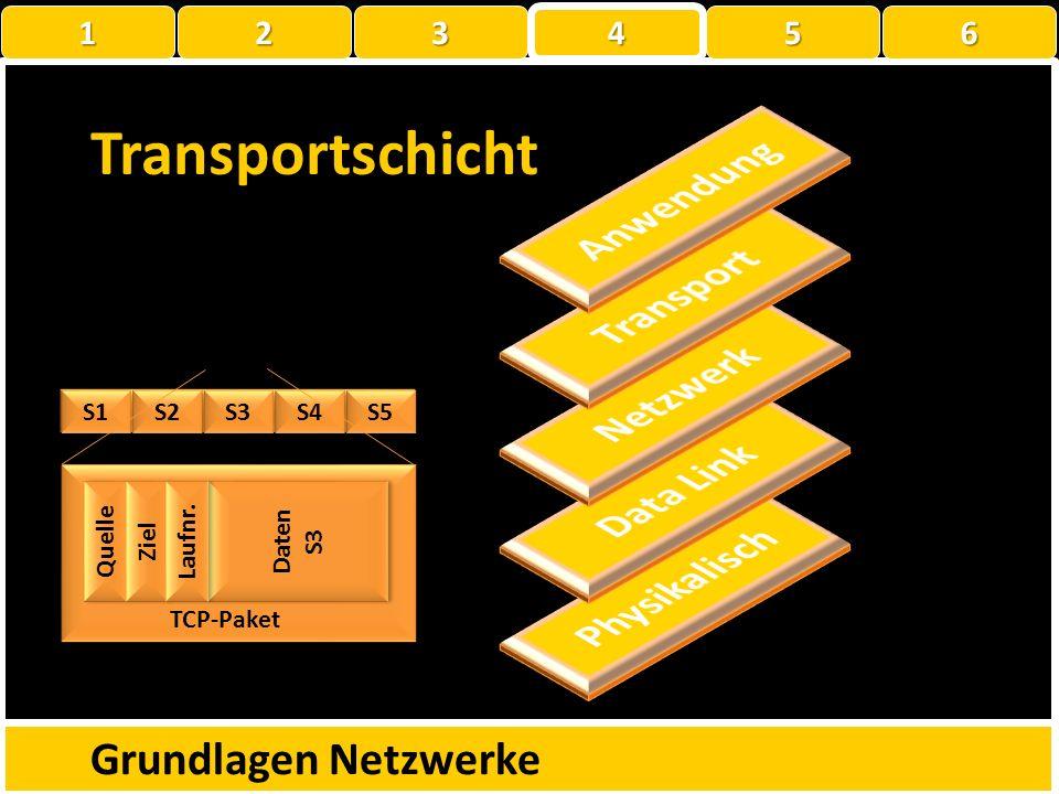 Daten Anwendungsschicht Grundlagen Netzwerke Lieber Thomas, weisst du wie die Anwendungsschicht funktioniert? Grüsse Müller 1 22223 4 56