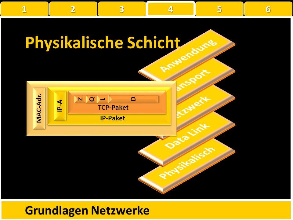 MAC-Adr. ? Z Z Q Q D D L L TCP-Paket IP-Paket IP-A Data-Sicherungs-Schicht Grundlagen Netzwerke 1 22223 4 56