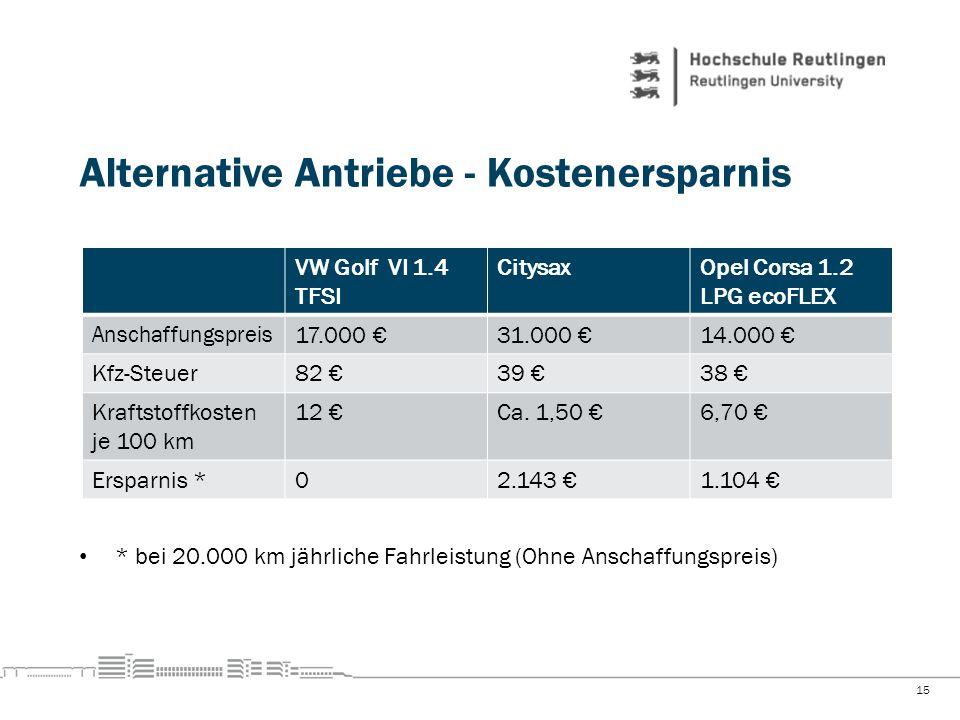 Alternative Antriebe - Kostenersparnis 15 VW Golf VI 1.4 TFSI CitysaxOpel Corsa 1.2 LPG ecoFLEX Anschaffungspreis 17.000 31.000 14.000 Kfz-Steuer82 39
