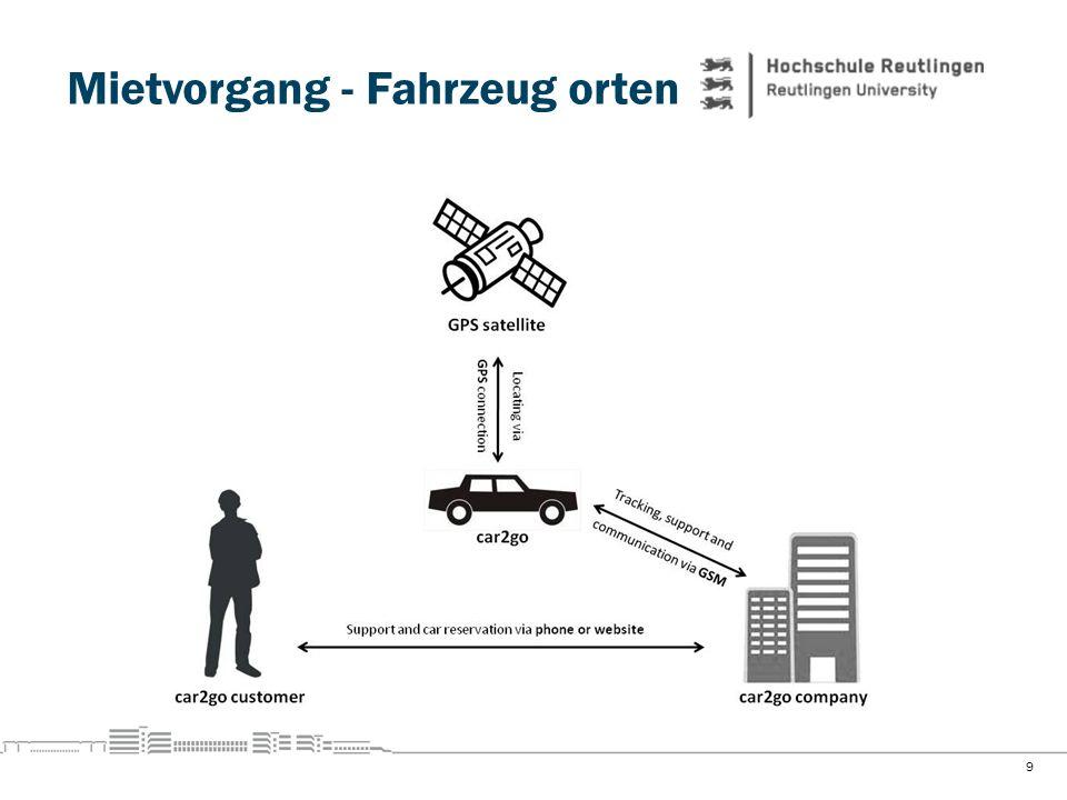 Mietvorgang - Fahrzeug orten 9
