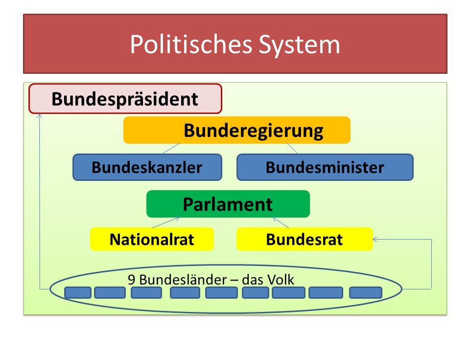 Politisches System 9 Bundesländer – das Volk 9 Bundesländer – das Volk Bundespräsident Bunderegierung BundeskanzlerBundesminister Parlament Nationalra