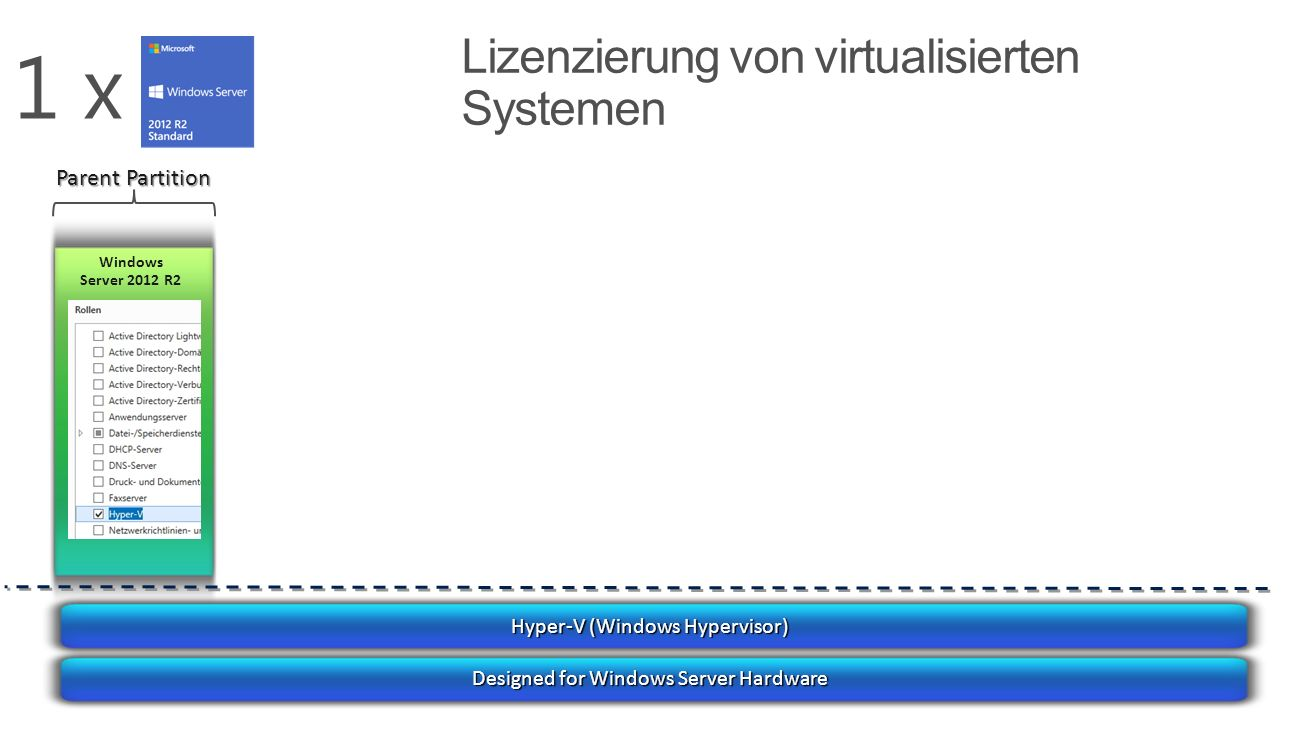 Hyper-V (Windows Hypervisor) Designed for Windows Server Hardware Windows Server 2012 R2 Parent Partition