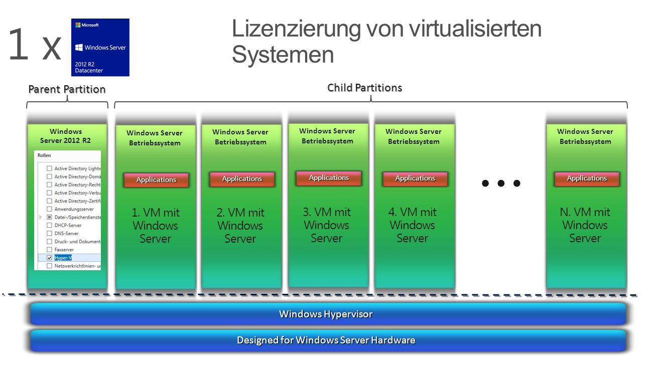 Windows Hypervisor Designed for Windows Server Hardware Windows Server 2012 R2 Parent Partition Child Partitions Windows Server Betriebssystem Applica