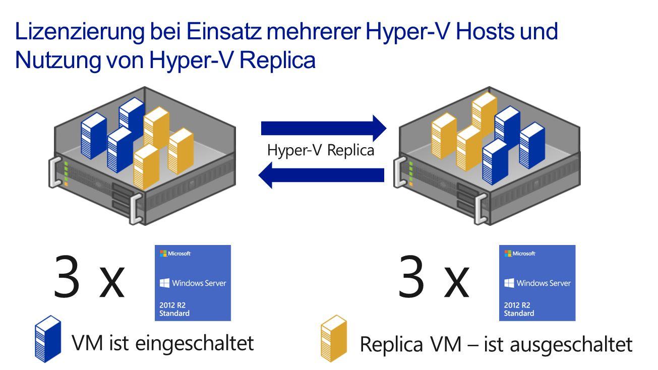 3 x Hyper-V Replica VM ist eingeschaltet Replica VM – ist ausgeschaltet