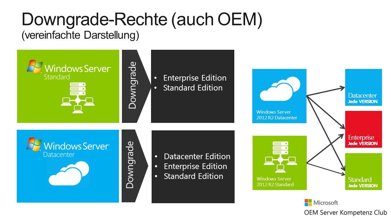 Downgrade-Rechte (auch OEM) (vereinfachte Darstellung) Enterprise Edition Standard Edition Datacenter Edition Enterprise Edition Standard Edition Wind