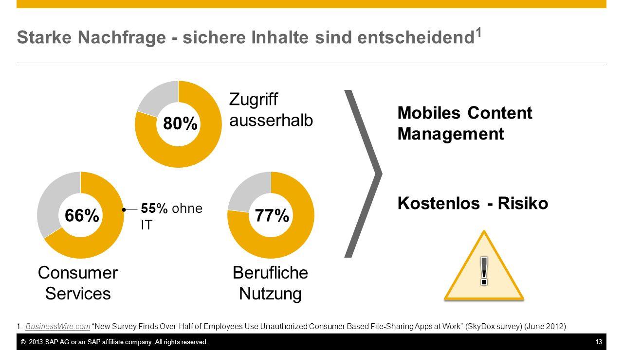 ©2013 SAP AG or an SAP affiliate company. All rights reserved.13 Starke Nachfrage - sichere Inhalte sind entscheidend 1 1. BusinessWire.com New Survey