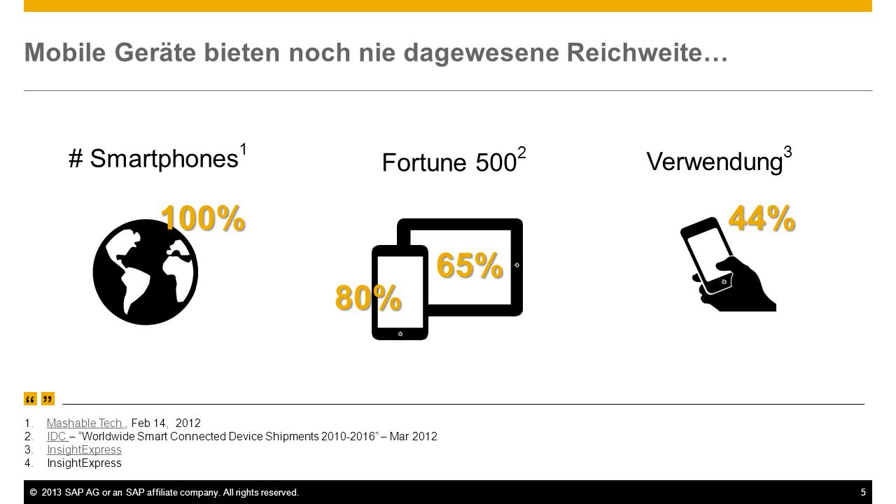 ©2013 SAP AG or an SAP affiliate company. All rights reserved.5 100% # Smartphones 1 Mobile Geräte bieten noch nie dagewesene Reichweite… 1.Mashable T