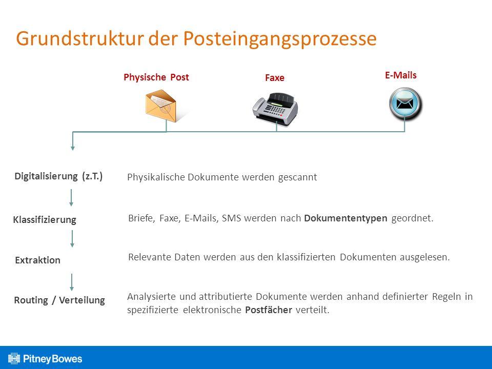 Grundstruktur der Posteingangsprozesse Physische Post Faxe E-Mails Digitalisierung (z.T.) Extraktion Routing / Verteilung Briefe, Faxe, E-Mails, SMS w