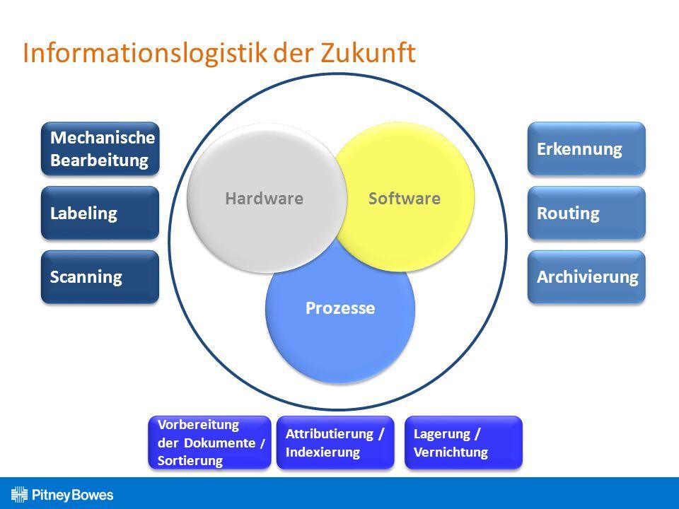 Vorbereitung der Dokumente / Sortierung Vorbereitung der Dokumente / Sortierung Informationslogistik der Zukunft Erkennung Routing Archivierung Mechan