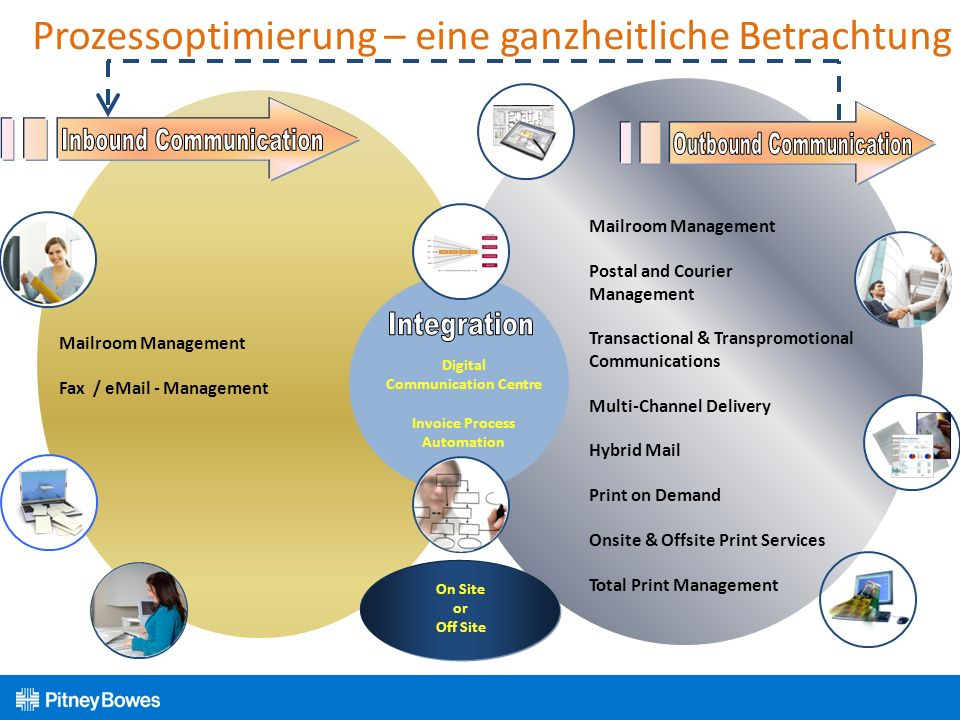 Prozessoptimierung – eine ganzheitliche Betrachtung Digital Communication Centre Invoice Process Automation Mailroom Management Fax / eMail - Management Mailroom Management Postal and Courier Management Transactional & Transpromotional Communications Multi-Channel Delivery Hybrid Mail Print on Demand Onsite & Offsite Print Services Total Print Management On Site or Off Site