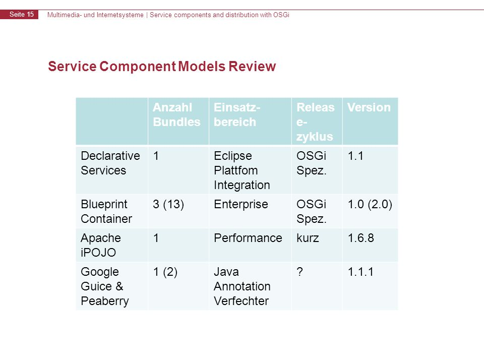 Multimedia- und Internetsysteme | Service components and distribution with OSGi Seite 15 Service Component Models Review Anzahl Bundles Einsatz- berei