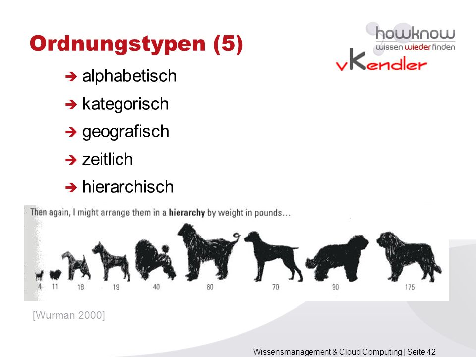 Wissensmanagement & Cloud Computing | Seite 42 alphabetisch kategorisch geografisch zeitlich hierarchisch Ordnungstypen (5) [Wurman 2000]