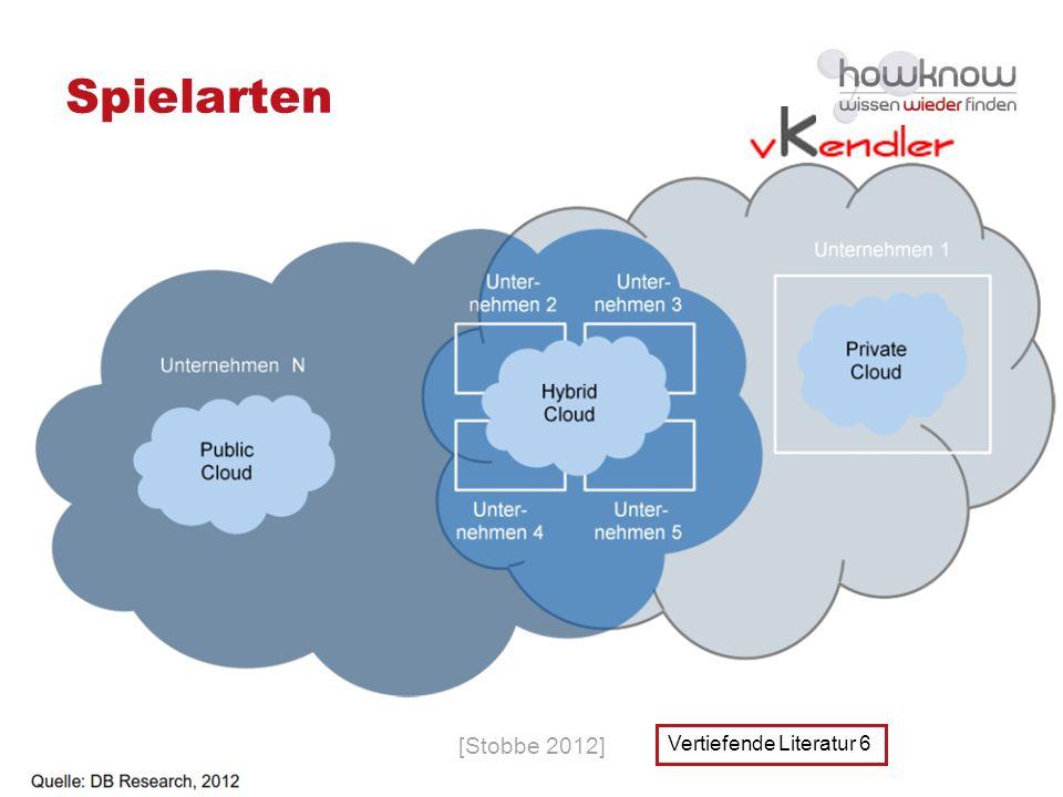 Wissensmanagement & Cloud Computing | Seite 61 Spielarten [Stobbe 2012] Vertiefende Literatur 6