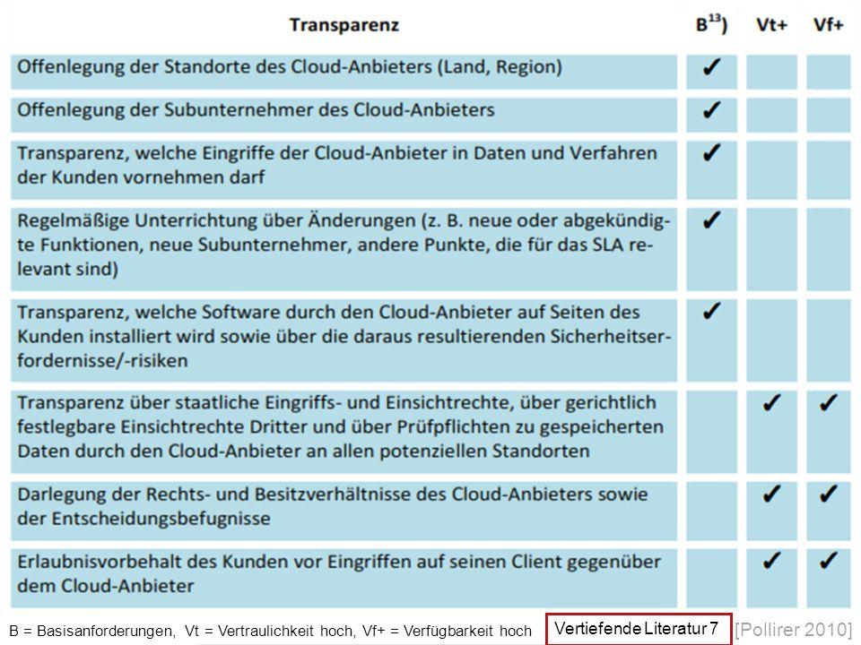 Wissensmanagement & Cloud Computing | Seite 63 B = Basisanforderungen, Vt = Vertraulichkeit hoch, Vf+ = Verfügbarkeit hoch [Pollirer 2010] Vertiefende