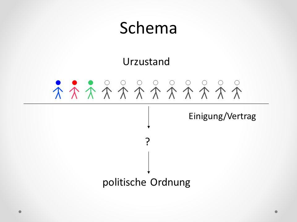 Schema Einigung/Vertrag Urzustand ? politische Ordnung