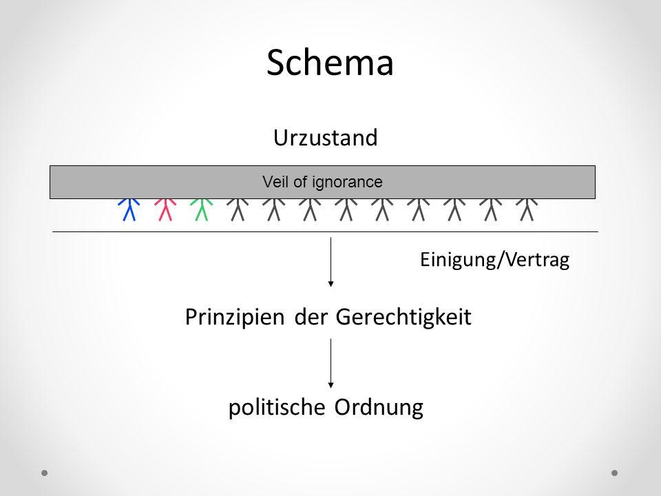 Schema Einigung/Vertrag Urzustand Prinzipien der Gerechtigkeit politische Ordnung Veil of ignorance