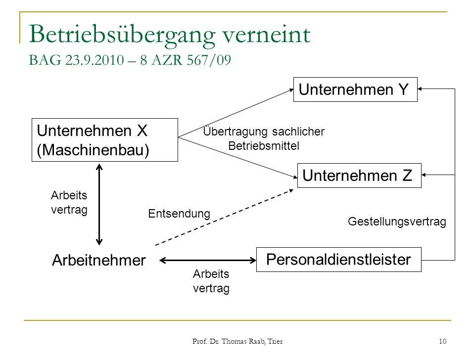 Prof. Dr. Thomas Raab, Trier 10 Betriebsübergang verneint BAG 23.9.2010 – 8 AZR 567/09 Unternehmen X (Maschinenbau) Unternehmen Y Unternehmen Z Person