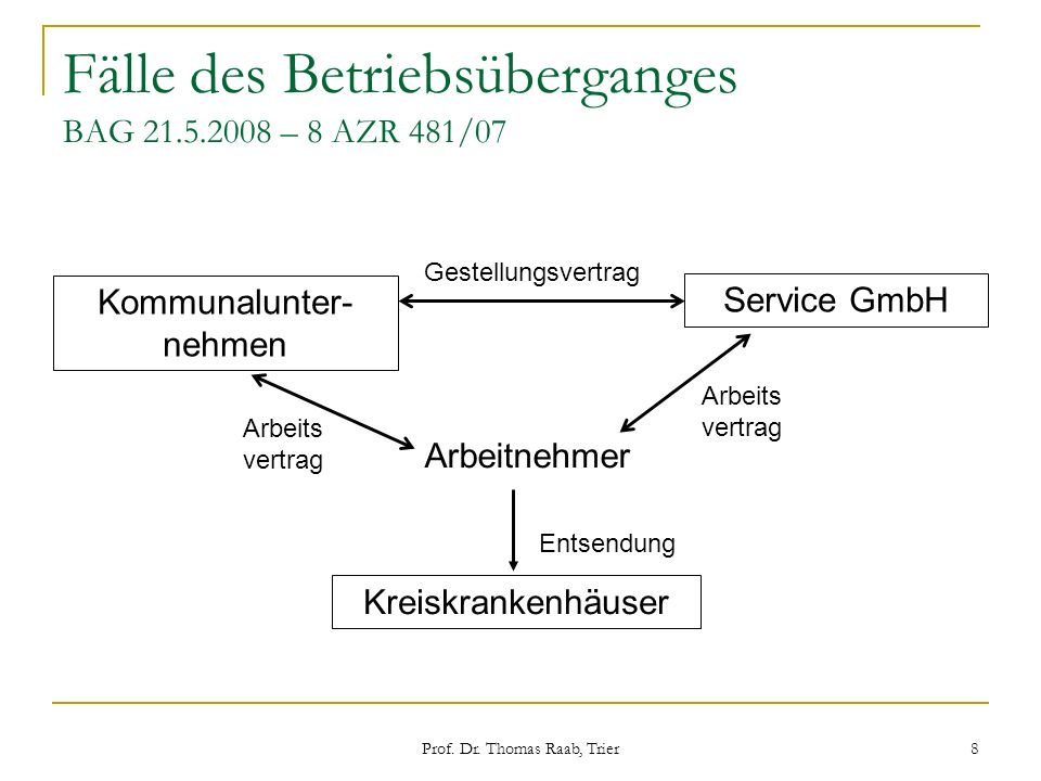 Prof. Dr. Thomas Raab, Trier 8 Fälle des Betriebsüberganges BAG 21.5.2008 – 8 AZR 481/07 Kommunalunter- nehmen Kreiskrankenhäuser Arbeitnehmer Service
