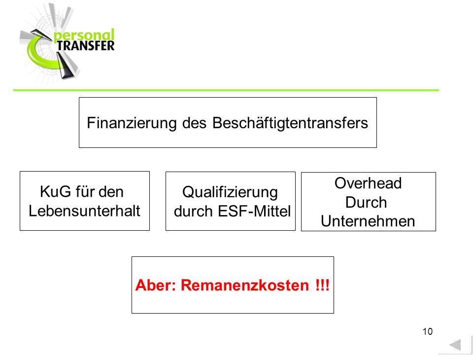 10 KuG für den Lebensunterhalt Qualifizierung durch ESF-Mittel Finanzierung des Beschäftigtentransfers Aber: Remanenzkosten !!! Overhead Durch Unterne
